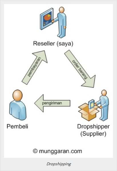 diagram alur proses dropshipping