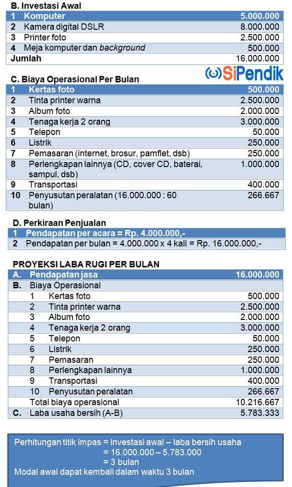 analisis biaya foto pernikahan